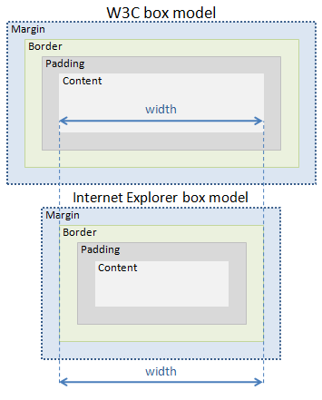W3C and Internet Explorer box model