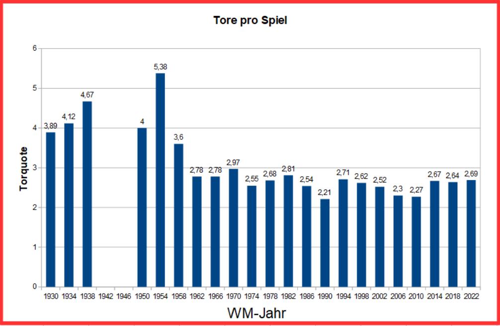 fußball weltmeisterschaften statistik