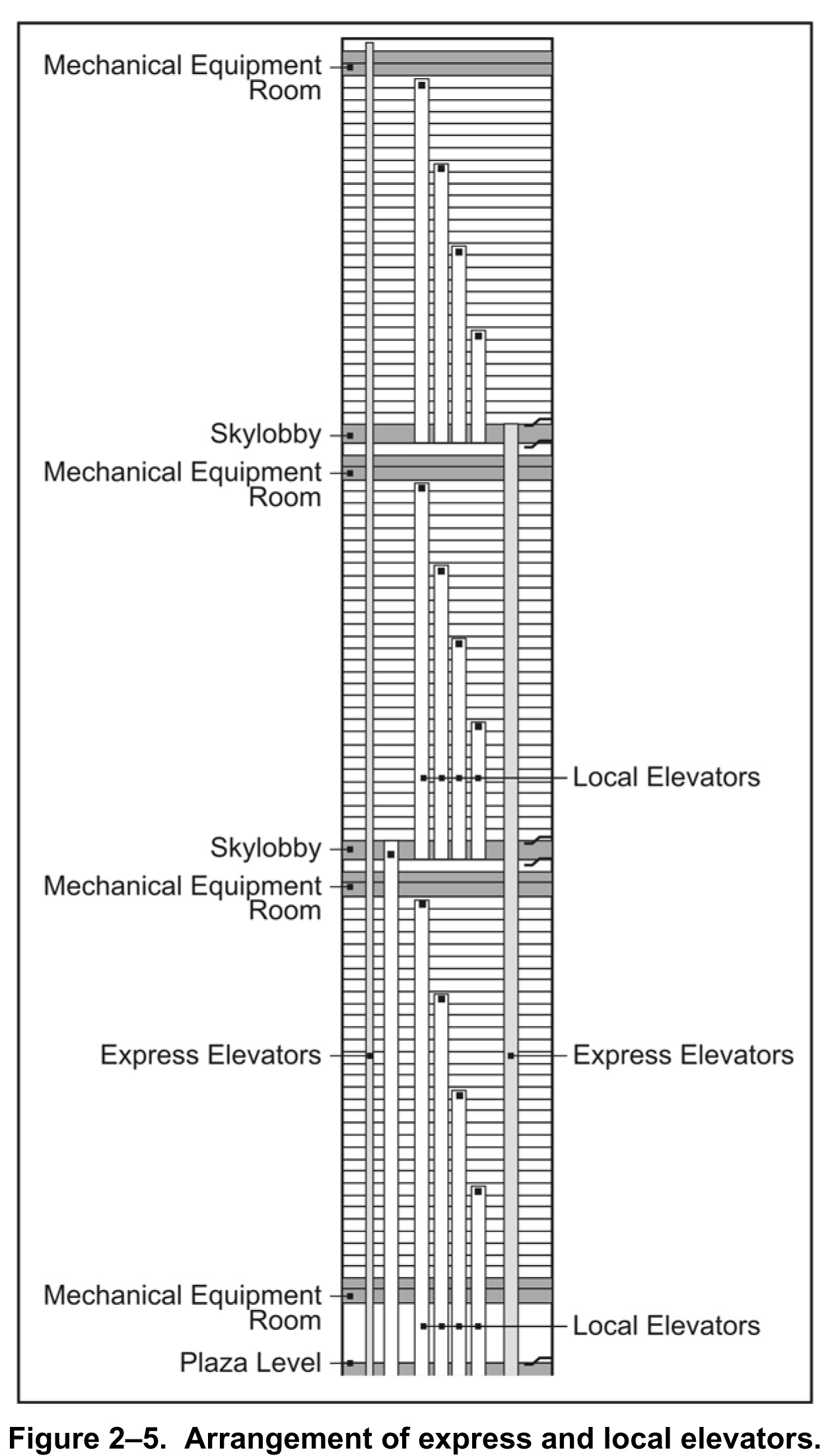 File:WTC 1&2 Arrangement of Express and Local Elevators.jpg ...