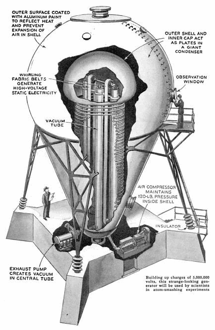 Electrostatic Nuclear Accelerator Wikipedia