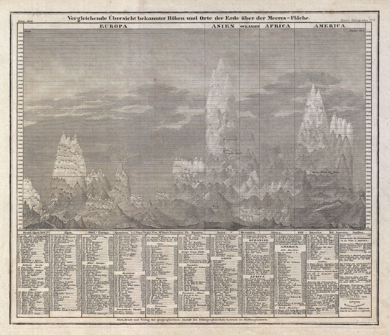 Photo Paper Weight Chart: 1850 Meyer Comparative Chart of World Mountains ,Chart