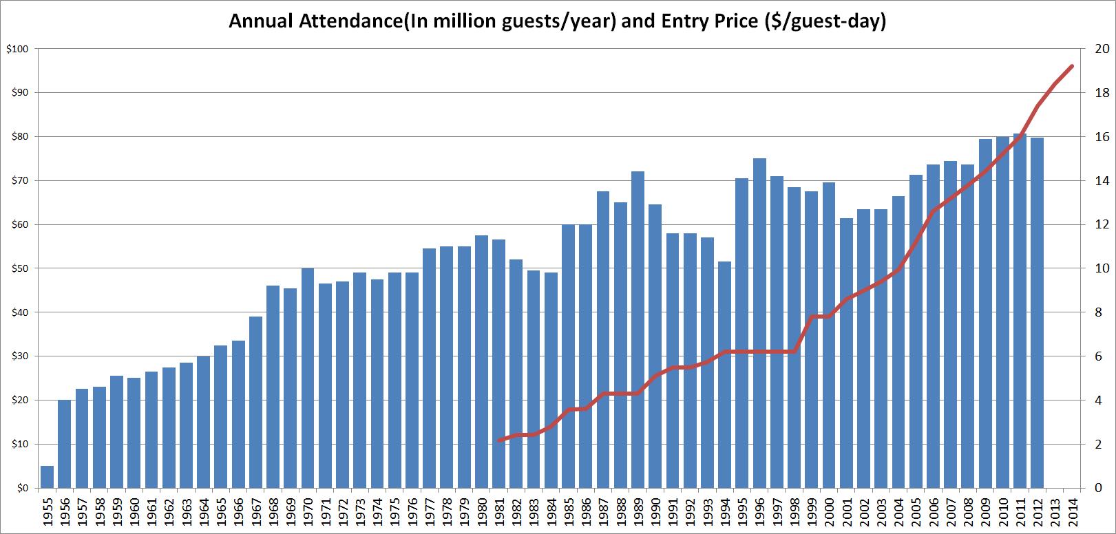 Attendance of Disneyland Park