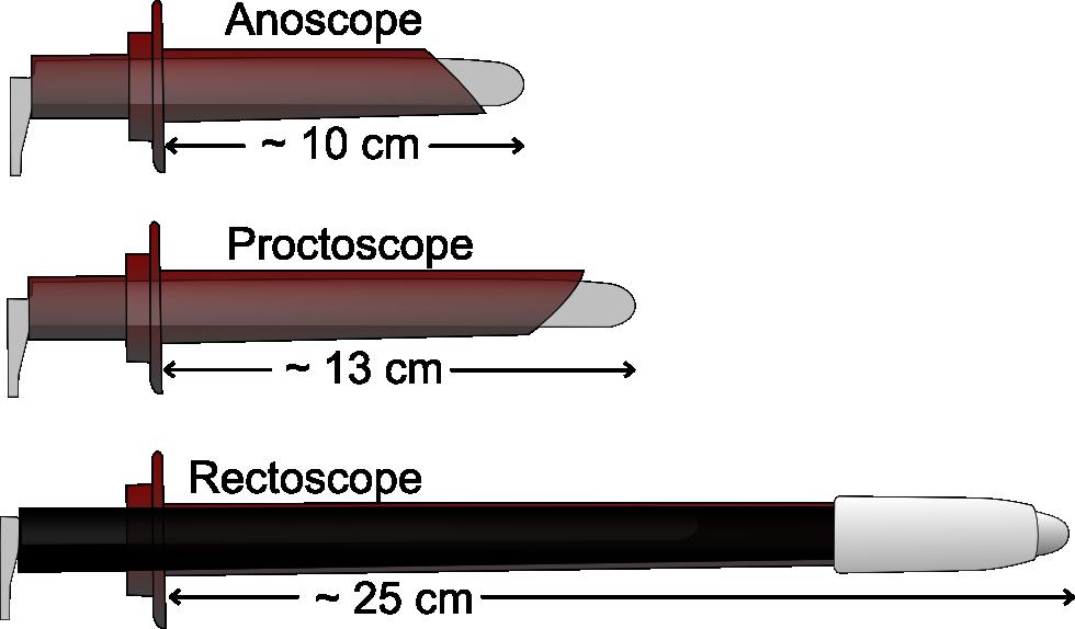 Anoskop, proktoskop, rektoskop
