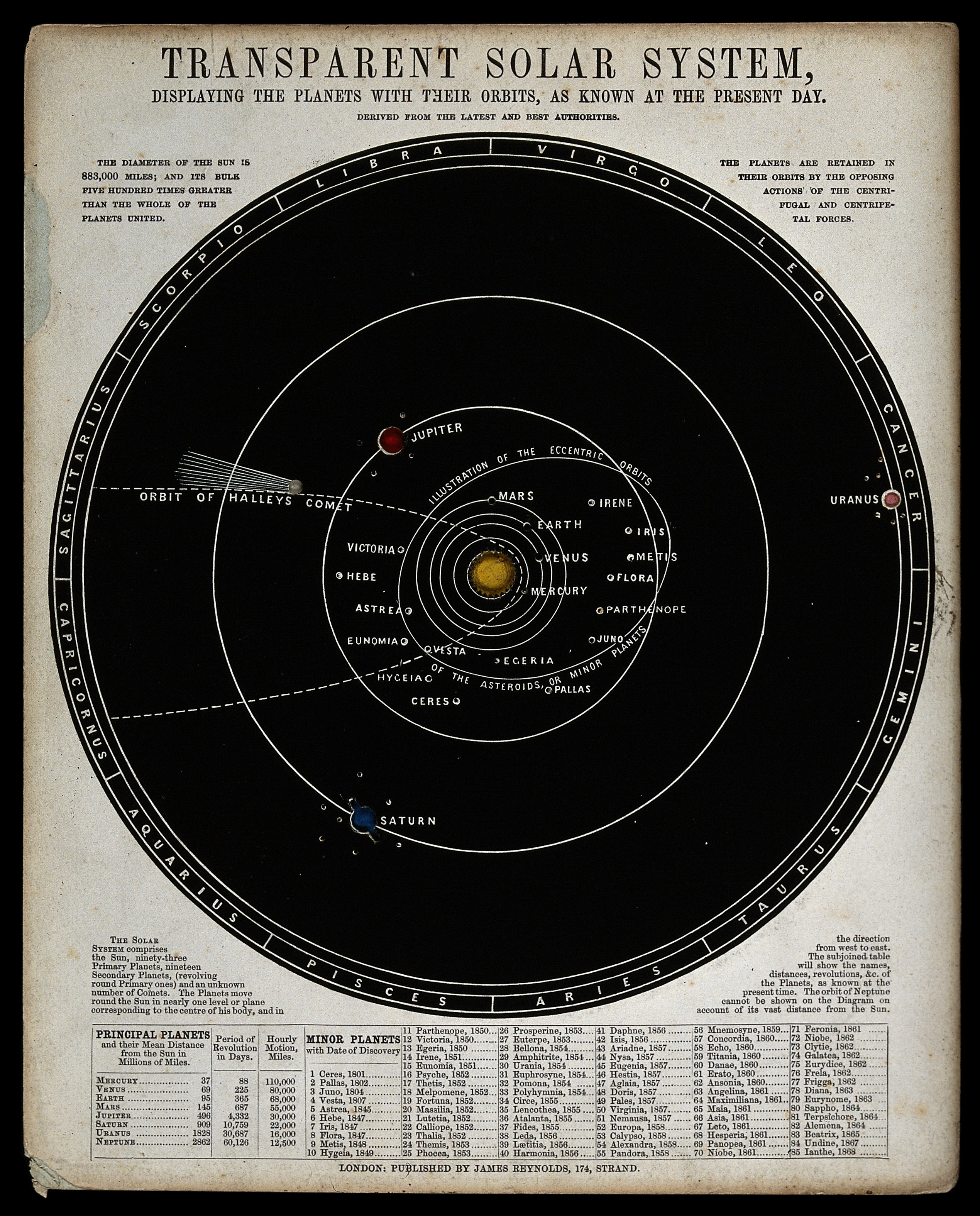 Fileastronomy a diagram of the phases of the moon engraving fileastronomy a diagram of the phases of the moon engraving wellcome pooptronica Choice Image