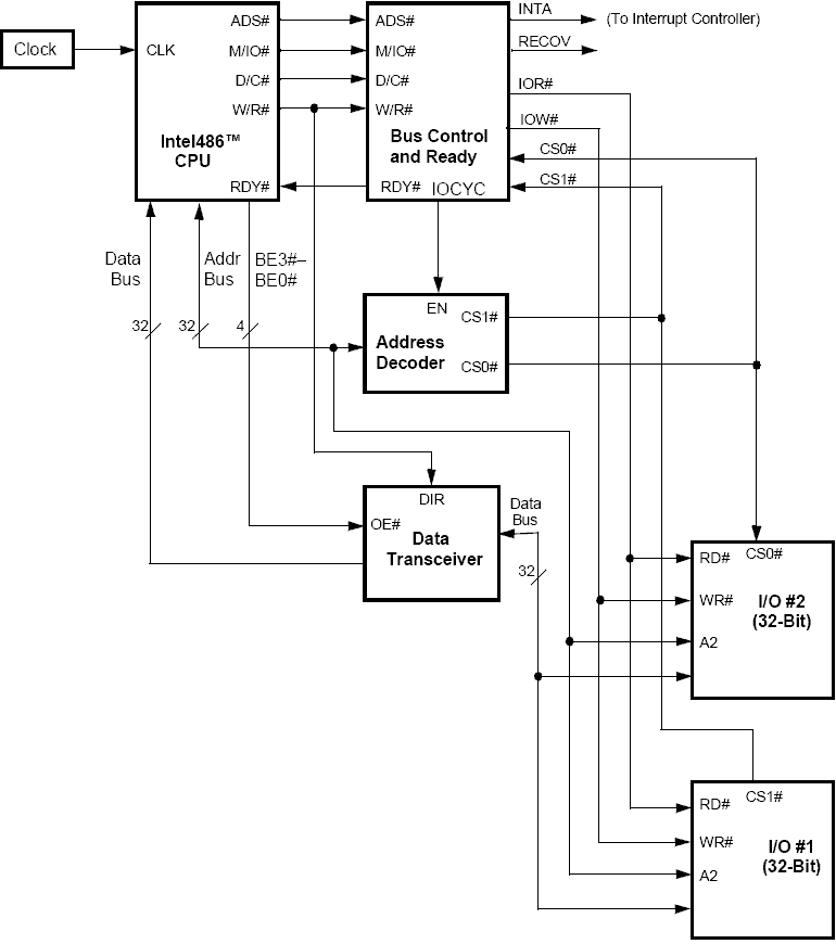 File:Block Diagram of Intel486 Basic IO Interface.png - Wikimedia CommonsWikimedia Commons