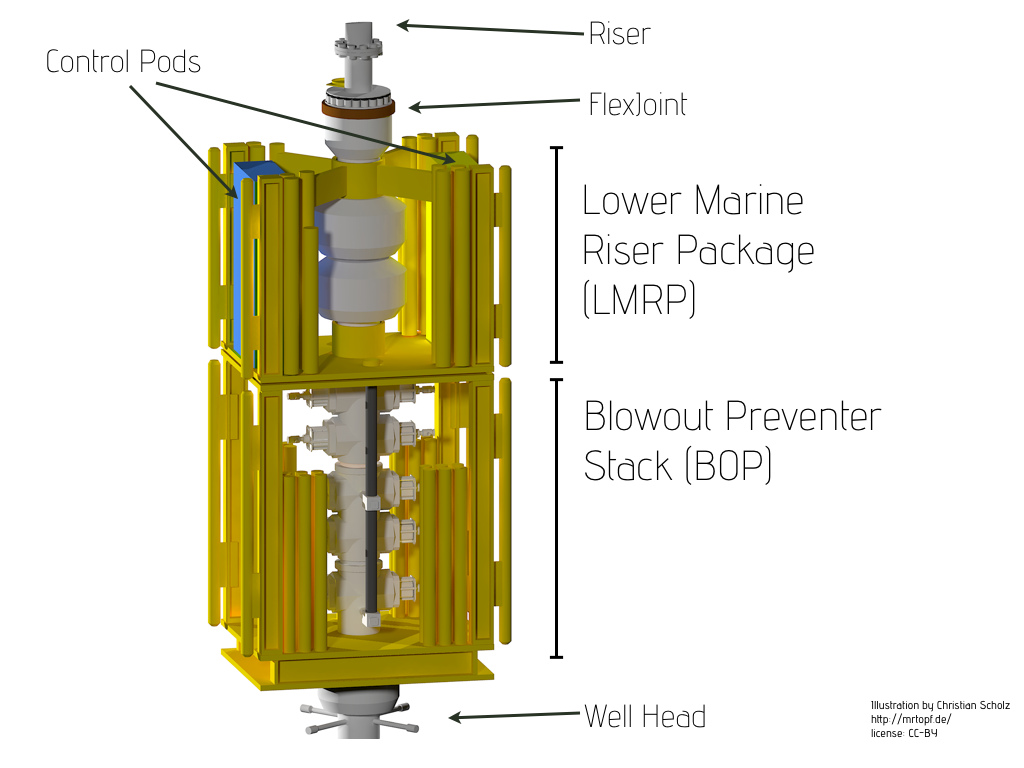 Blowout Preventer Dimensions File:blowout Preventer And