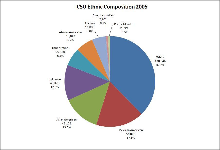Ethnic and linguistic canada essay