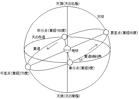 Explanation about a celestial sphere in Japanese