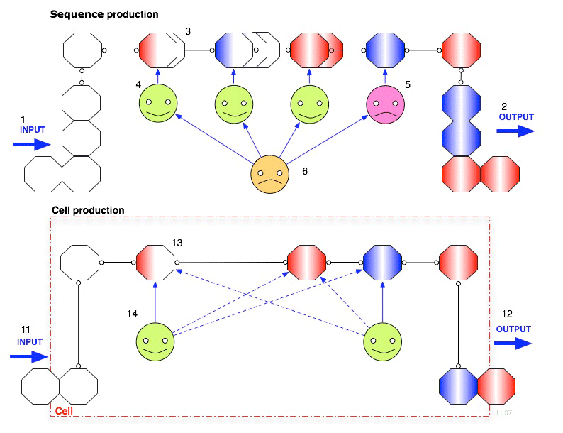 File:Cell production.png - Wikimedia Commons