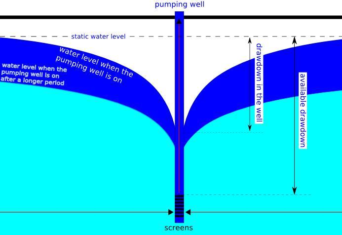 File:Cross section of a drawdown cone of a pumping well.JPG ...
