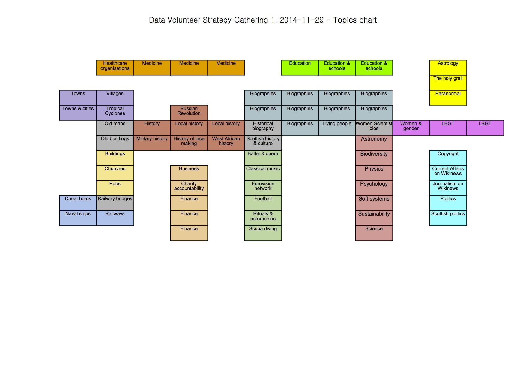 Gender Chart: Data Volunteer Strategy Gathering 1 2014-11-29 - Topics ,Chart