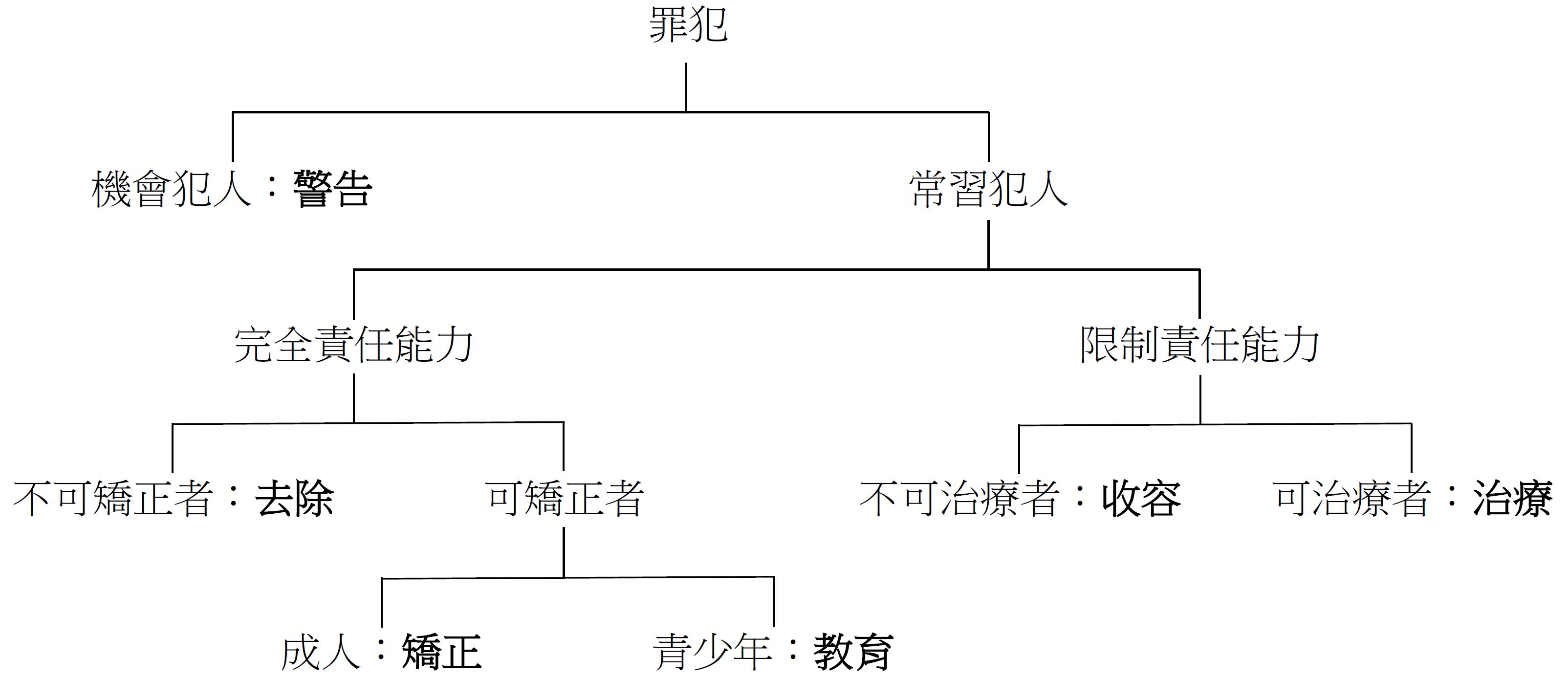 Filediagram of sentenceg wikimedia commons filediagram of sentenceg ccuart Image collections