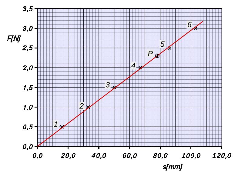 kraft weg diagramm