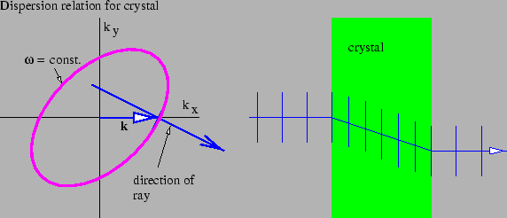 Figure 3.3: the fate of a light ray normally incident on the face of a properly cut calcite crystal
