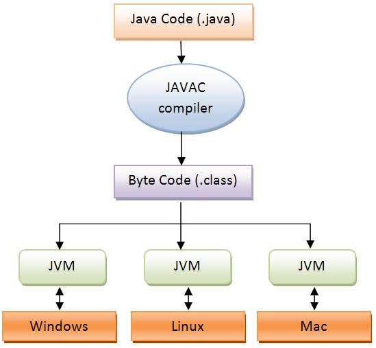 java machine wiki