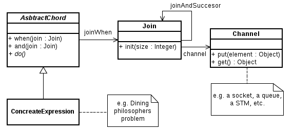 Join-pattern