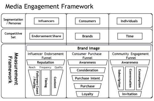 media engagement framework
