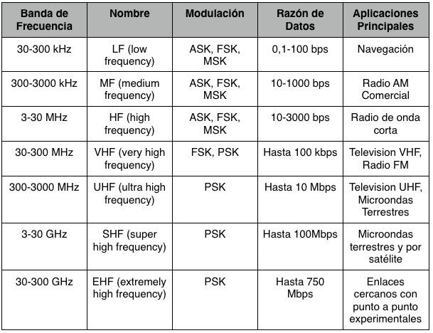 Elementos De Una Red Medios De Transmision Alambrica E