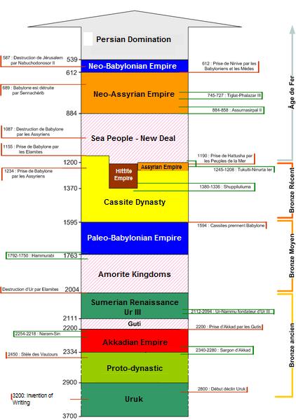 Scheda temporale del vicino oriente in base alla cronologia intermedia (manca il regno dei Mitanni)