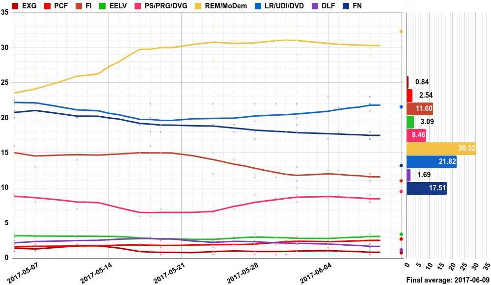 Opinion polling for the French legislative election, 2017.png