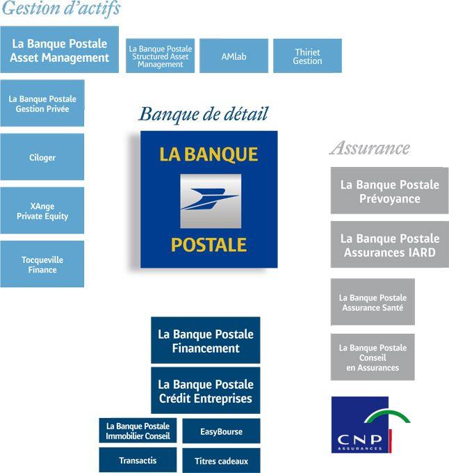 File Organigramme La Banque Postale Jpg Wikimedia Commons