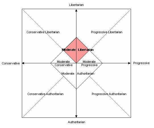 Web Chart Maker: Political Chart - Moderate Libertarianism.JPG - Wikimedia Commons,Chart