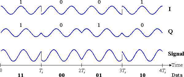 Timing diagram for QPSK. The binary data stream is shown beneath the time axis. The two signal components with their bit assignments are shown at the top, and the total combined signal at the bottom. Note the abrupt changes in phase at some of the bit-period boundaries.