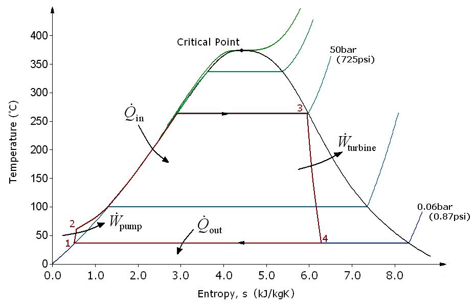 rankine cycle steam engine energy technology rh scribd com geothermal power plant ts diagram
