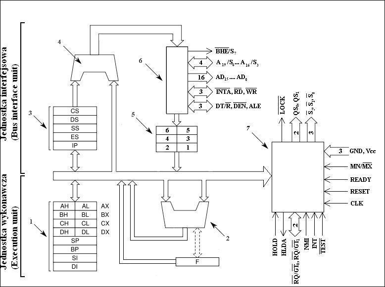 file schemat blokowy mikroprocesora 8086 jpg