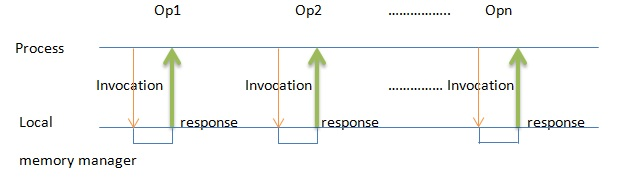 Sequential invocations and responses in  DSM