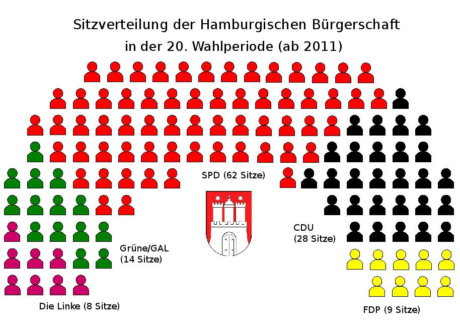 File sitzverteilung hamburgische b rgerschaft 20 for Senato composizione