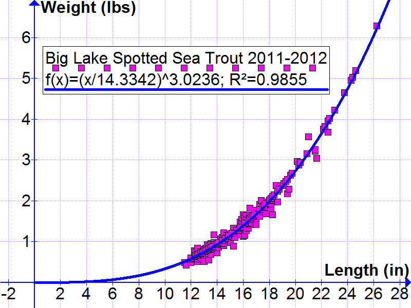 Trout Weight By Length Archive Saltycajun