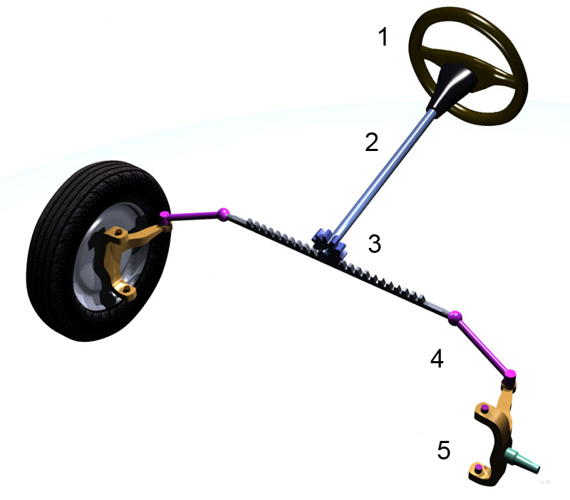 Automobile Steering Parts : Steering linkage wikipedia