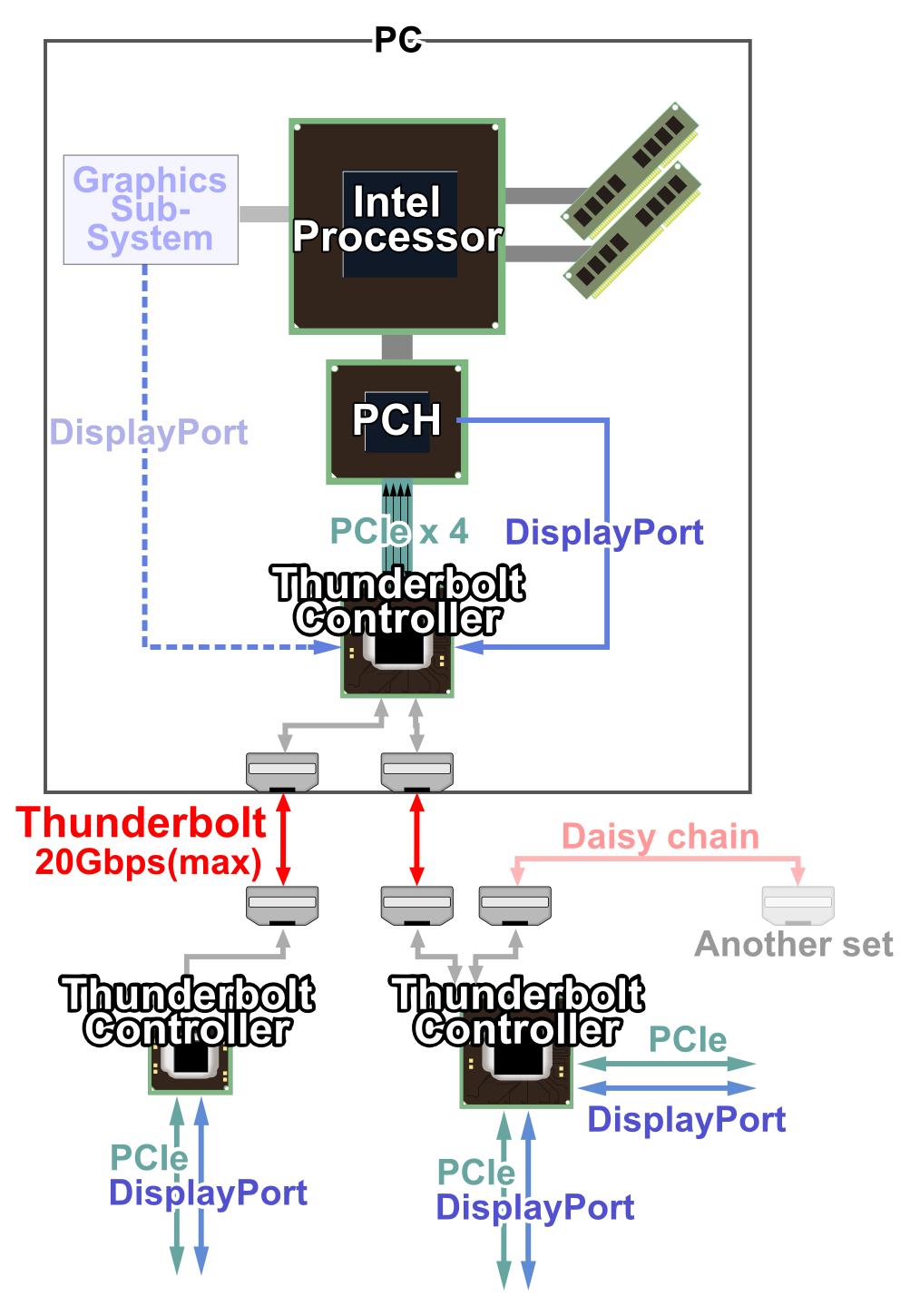 Fibre Channel Storage Gaga Scsi To Rj45 Wiring Diagram But Thunderbolt