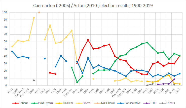 Election results since 1900