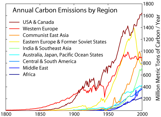 Image result for carbon emissions