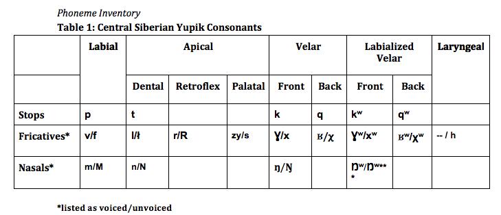 File:Central Siberian Yupik Consonant Inventory png