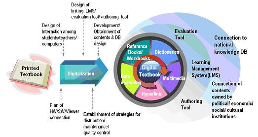 Concept Map of Digital Textbook