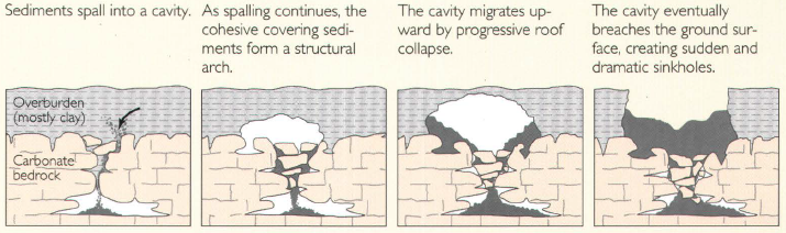 File:Cover-collapse sinkhole.png