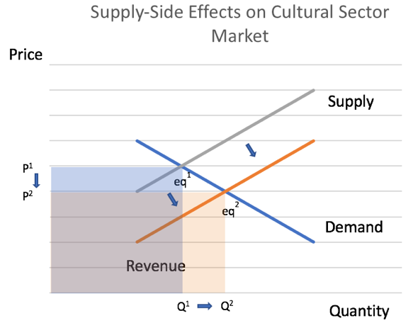Cultural Sector Supply Impact