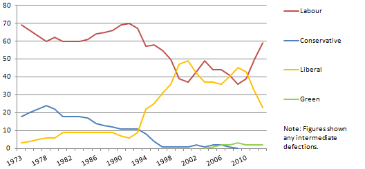 Seat total for parties, 1973-2012