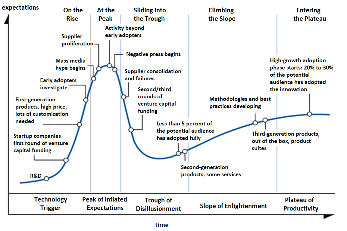 Gartner Hype Cycle (detailed)