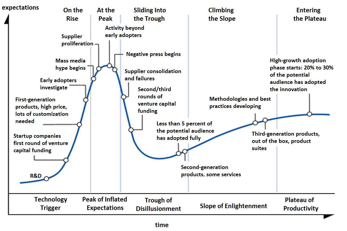 bitcoin hype cycle)