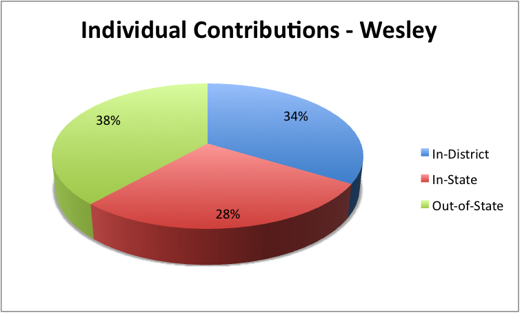 File:Individual Contributions - Wesley.png - Wikimedia Commons