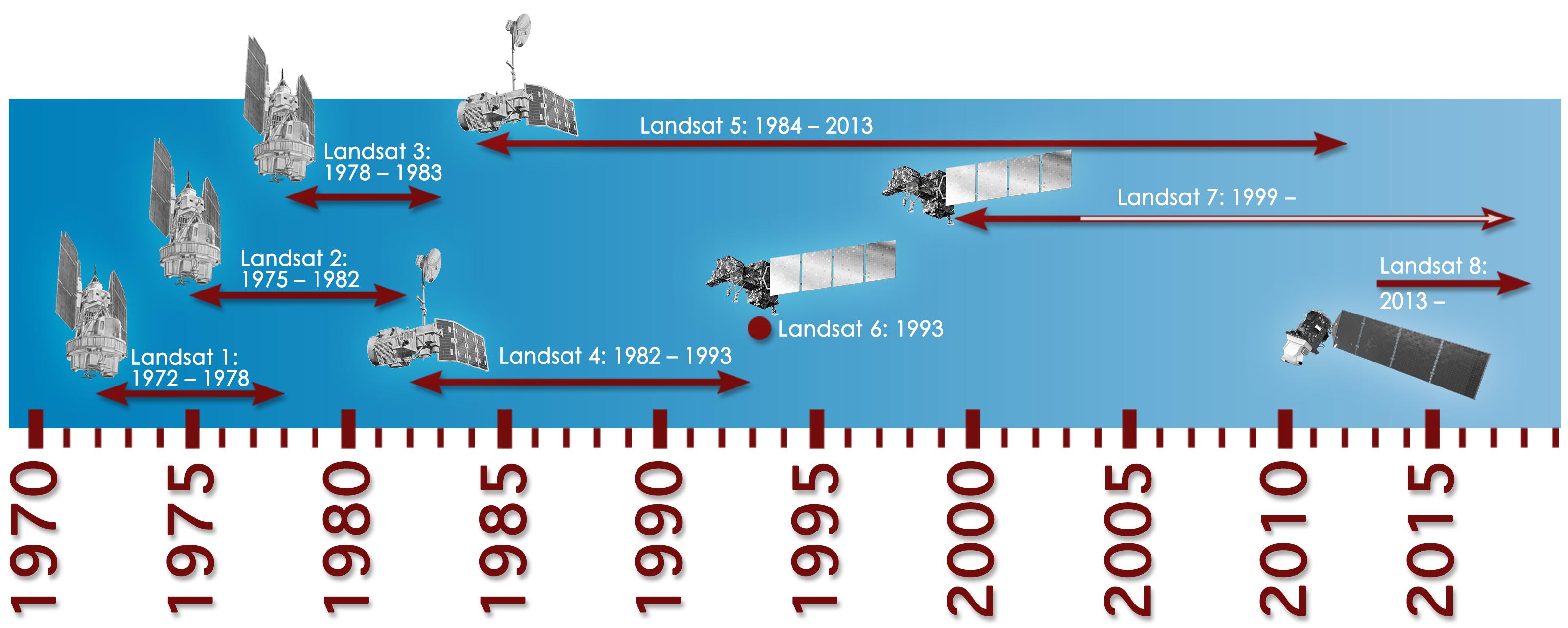 Natural Disaster Timeline United States