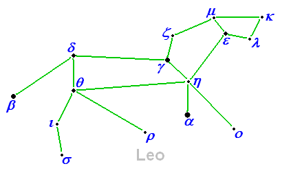leo  constellation    wikiwanddiagram of h a  rey    s alternative way to connect the stars of the constellation leo  the