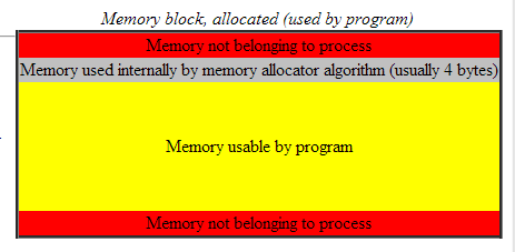 Mem block 2 (boost pool docs).png