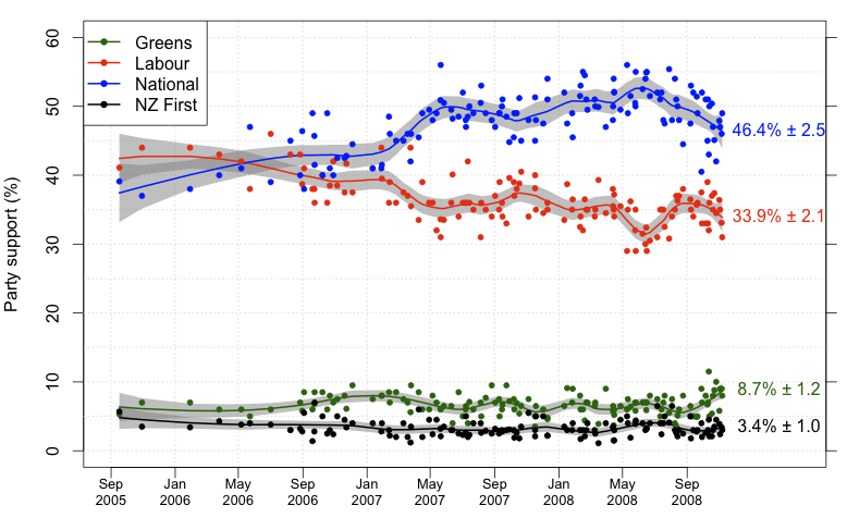 Polling trends