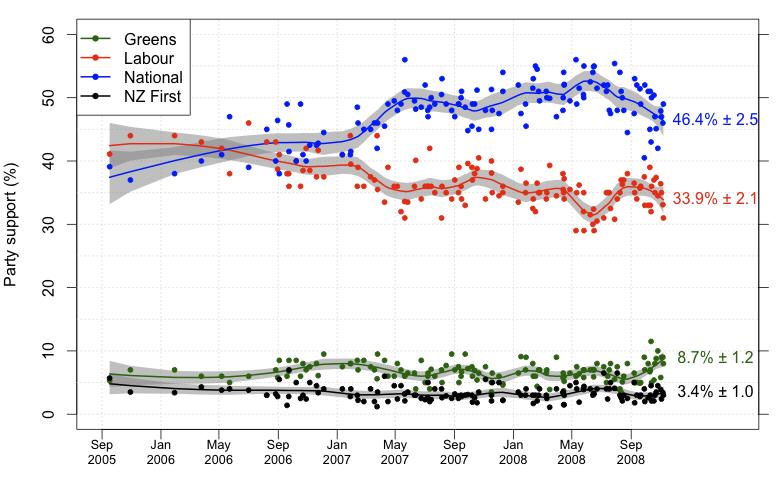 Polls from Wikipedia