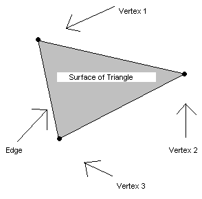 PolygonModeling-Fig2-SurfacOfTriangle.png